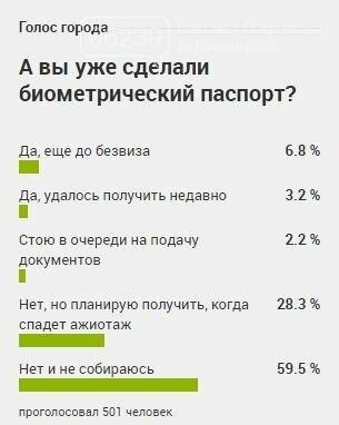 Большинство читателей 06239 не собираются делать биометрический паспорт - результаты опроса, фото-1