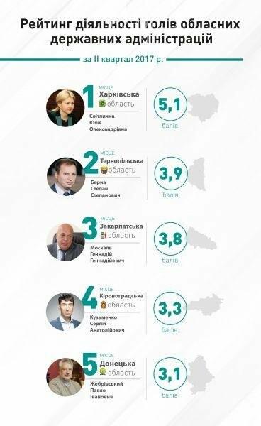 Павел Жебривский оказался пятым в рейтинге губернаторов, фото-1