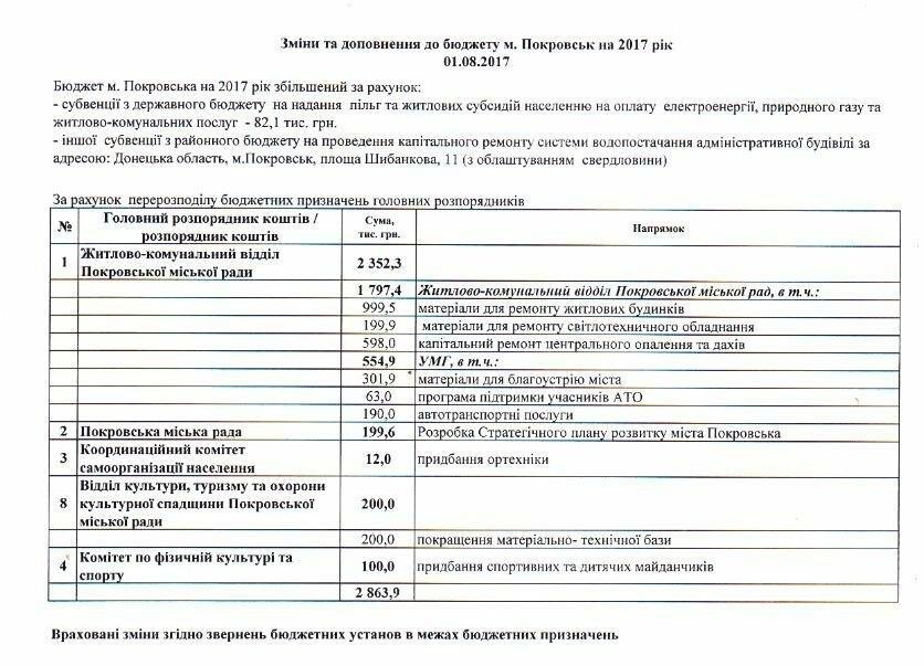 Депутаты Покровска вновь перераспределили бюджетные средства , фото-1