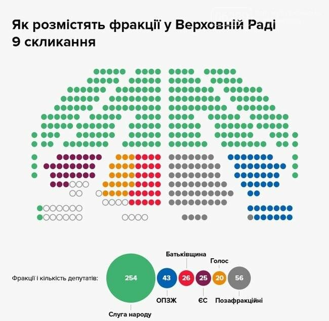 В четверг состоится первое заседание новой Верховной Рады: чего ожидать, фото-1