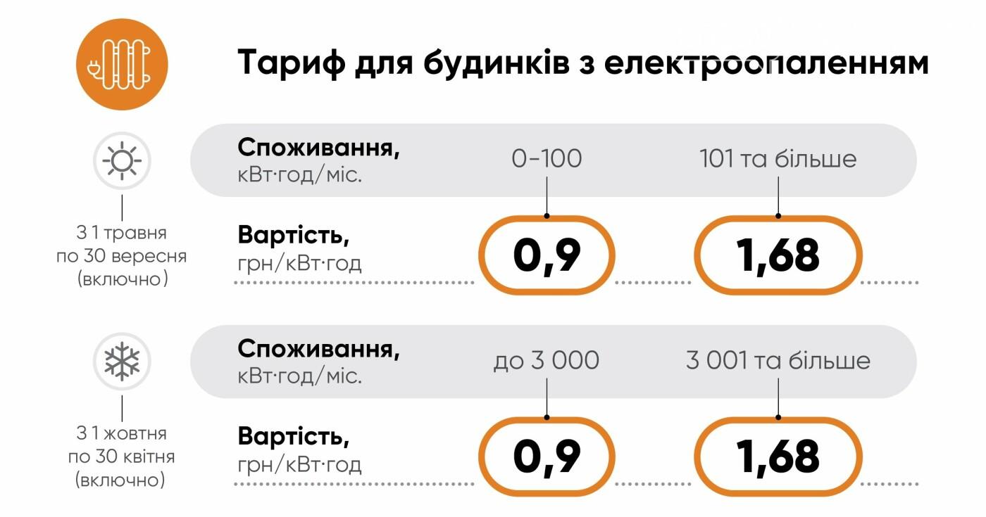 За якими тарифами сплачують електроенергію жителі Покровська, фото-2