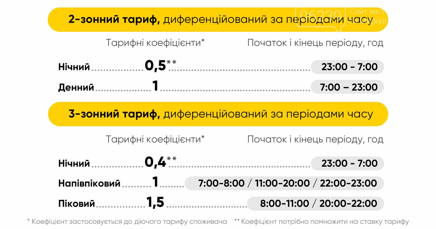 За якими тарифами сплачують електроенергію жителі Покровська, фото-3