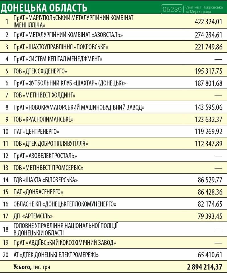 ШУ «Покровское» и ООО «Краснолиманское» вошло в десятку лидеров по уплате налогов в Донецкой области, фото-1
