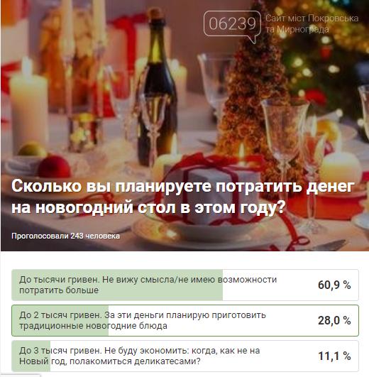 Результаты опроса: читатели 06239 не имеют возможности потратить больше тысячи гривен на праздничный стол, фото-1