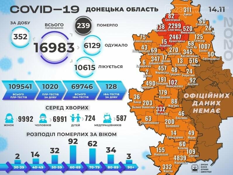 На Донетчине выявили свыше 350 случаев коронавируса: 13 человек умерли, фото-1