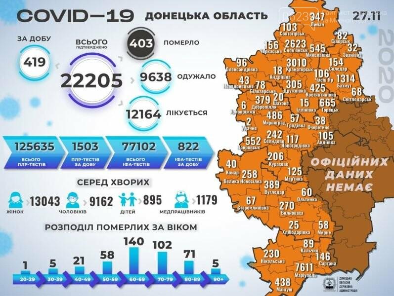 В Донецкой области за сутки выявили более 400 новых случаев COVID-19, фото-1
