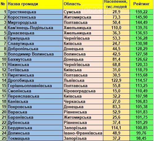 Добропільська ОТГ посіла 8 місце у Всеукраїнському рейтингу громад, фото-1