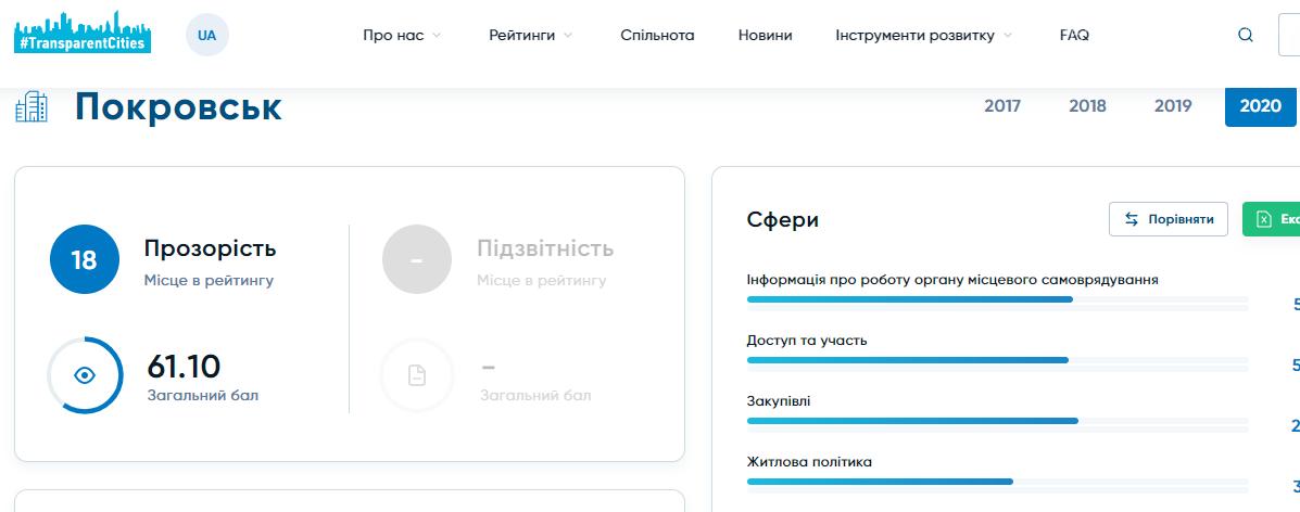 Покровськ потрапив у двадцятку Рейтингу прозорості 2020 від Transparency International Ukraine, фото-1