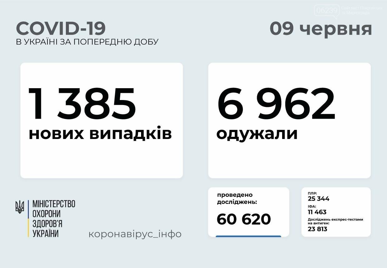 В Украине выявлено 1385 новых случаев COVID-19, фото-1