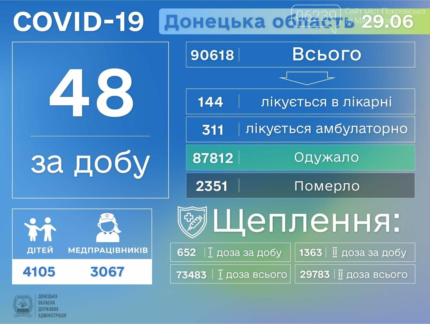 Covid-19 забрав 3 життя на Донеччині, фото-1