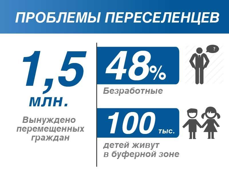 Информация со слов Юрия Бойко - https://www.platform.org.ua/ru/yuryj-bojko-pereselentsy-nuzhdayutsya-v-dostojnoj-podderzhke-y-zhyle-a-rezhym-zastavlyaet-yh-vozvrashhaetsya-pod-puly/
